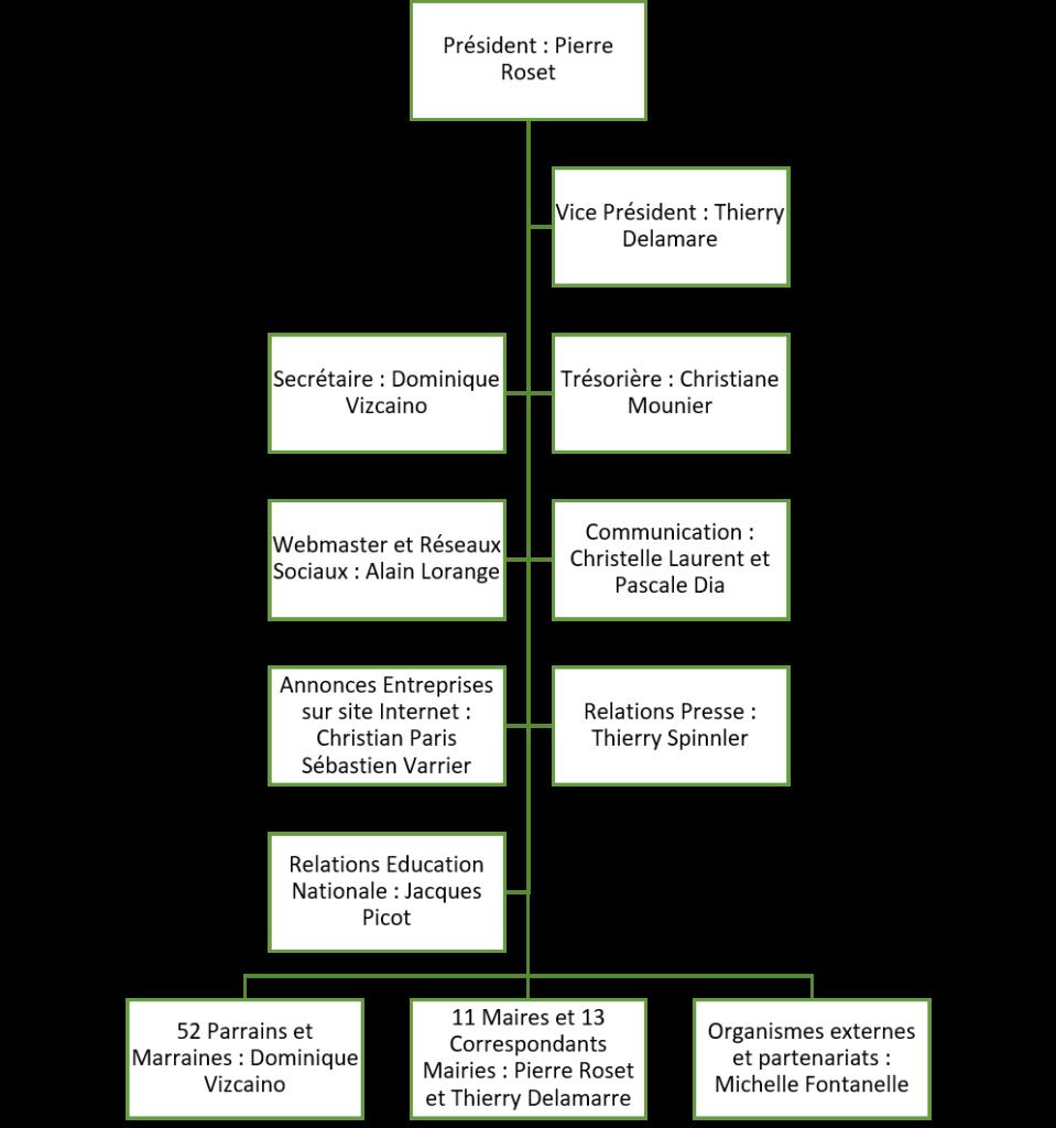 Organigramme 2021 de Passerelle-en-Dombes